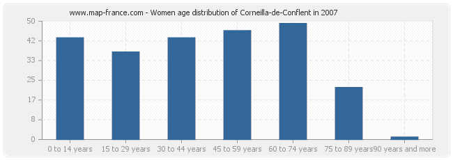 Women age distribution of Corneilla-de-Conflent in 2007