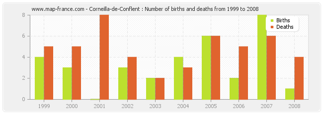 Corneilla-de-Conflent : Number of births and deaths from 1999 to 2008