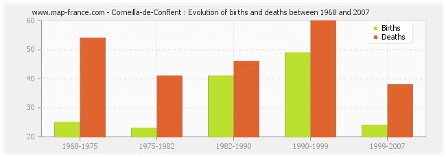 Corneilla-de-Conflent : Evolution of births and deaths between 1968 and 2007