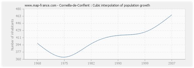 Corneilla-de-Conflent : Cubic interpolation of population growth