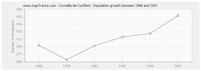 Population Corneilla-de-Conflent