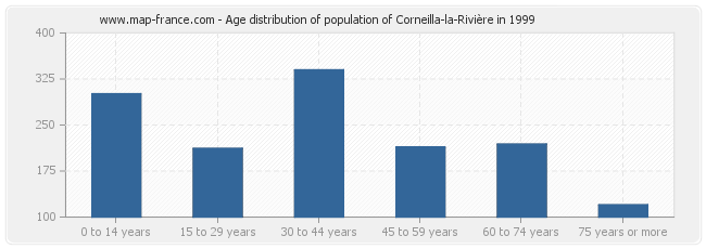 Age distribution of population of Corneilla-la-Rivière in 1999