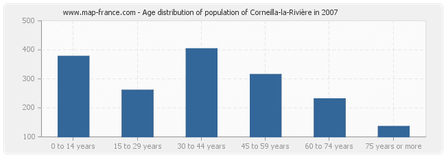 Age distribution of population of Corneilla-la-Rivière in 2007