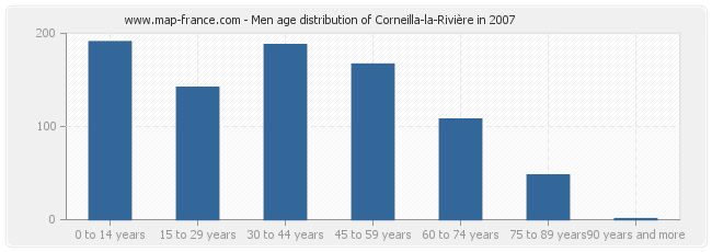 Men age distribution of Corneilla-la-Rivière in 2007