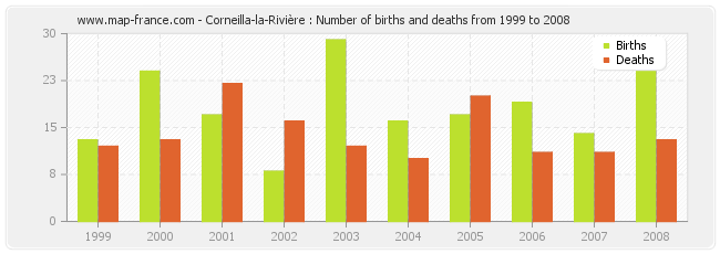 Corneilla-la-Rivière : Number of births and deaths from 1999 to 2008