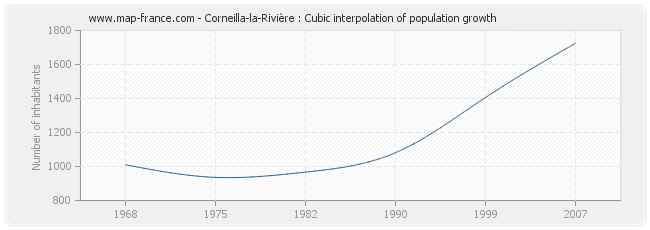 Corneilla-la-Rivière : Cubic interpolation of population growth