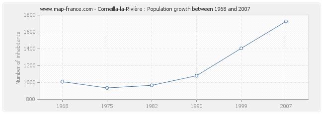 Population Corneilla-la-Rivière