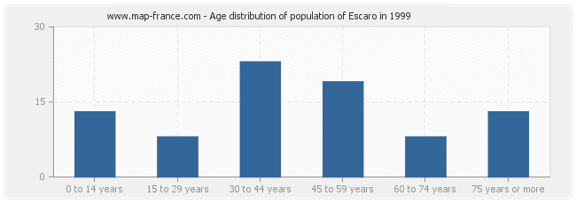 Age distribution of population of Escaro in 1999