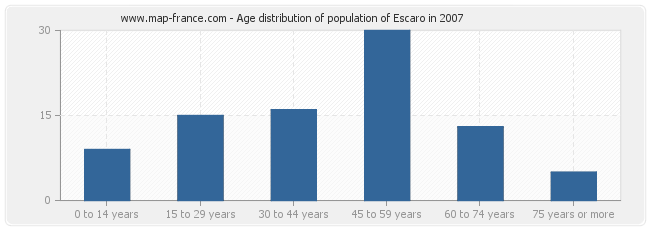 Age distribution of population of Escaro in 2007
