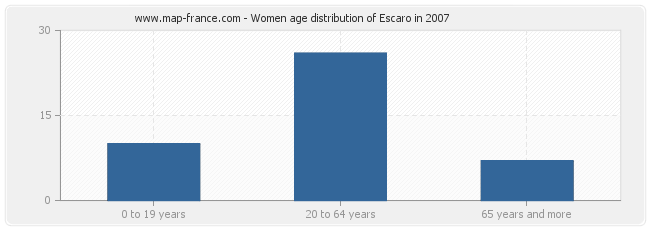 Women age distribution of Escaro in 2007