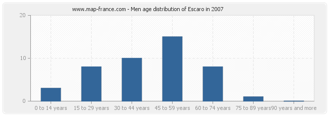 Men age distribution of Escaro in 2007