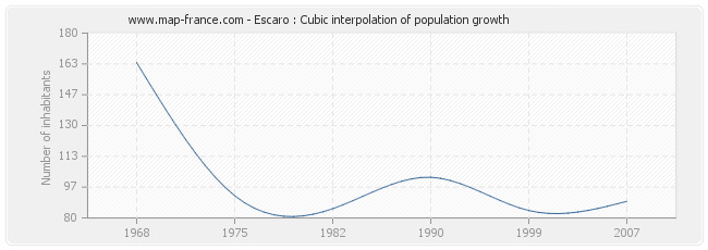 Escaro : Cubic interpolation of population growth