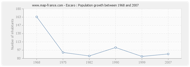 Population Escaro