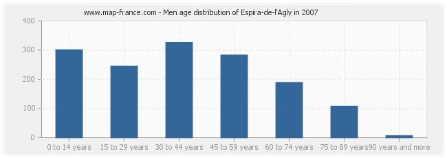 Men age distribution of Espira-de-l'Agly in 2007