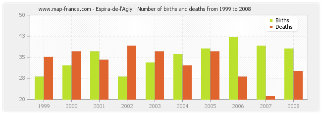 Espira-de-l'Agly : Number of births and deaths from 1999 to 2008