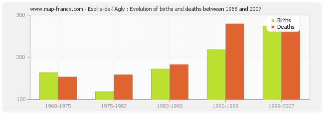 Espira-de-l'Agly : Evolution of births and deaths between 1968 and 2007