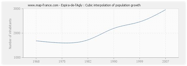 Espira-de-l'Agly : Cubic interpolation of population growth