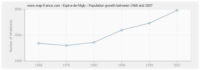 Population Espira-de-l'Agly