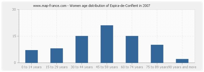 Women age distribution of Espira-de-Conflent in 2007