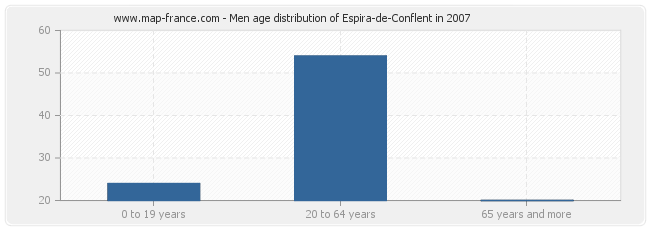 Men age distribution of Espira-de-Conflent in 2007