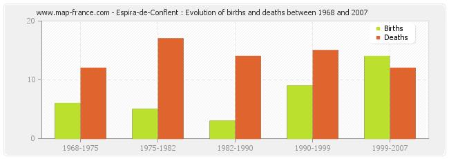 Espira-de-Conflent : Evolution of births and deaths between 1968 and 2007