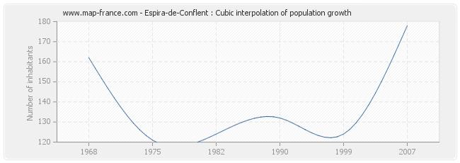 Espira-de-Conflent : Cubic interpolation of population growth