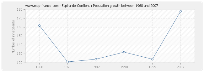 Population Espira-de-Conflent