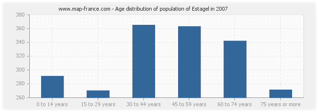 Age distribution of population of Estagel in 2007