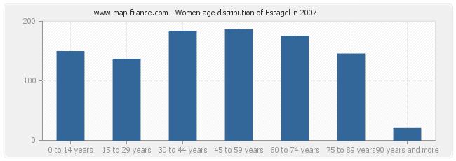 Women age distribution of Estagel in 2007