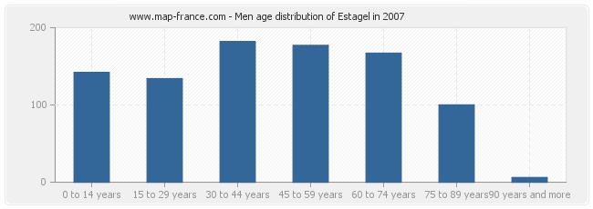 Men age distribution of Estagel in 2007