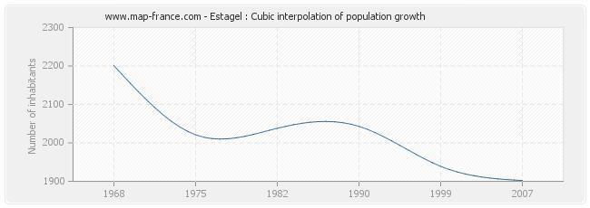 Estagel : Cubic interpolation of population growth