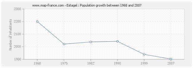 Population Estagel
