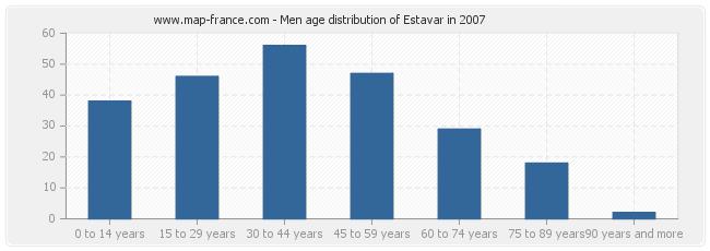 Men age distribution of Estavar in 2007