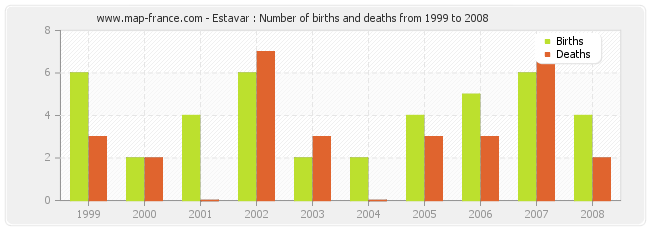 Estavar : Number of births and deaths from 1999 to 2008