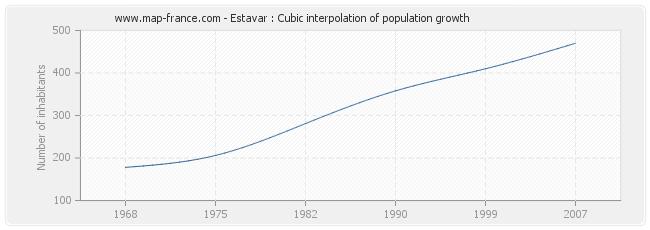Estavar : Cubic interpolation of population growth