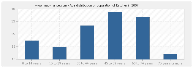 Age distribution of population of Estoher in 2007