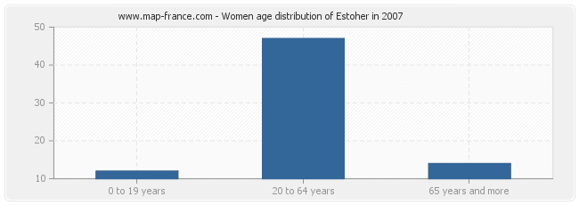 Women age distribution of Estoher in 2007