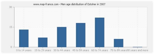 Men age distribution of Estoher in 2007