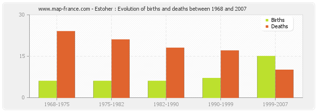 Estoher : Evolution of births and deaths between 1968 and 2007
