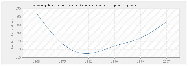 Estoher : Cubic interpolation of population growth