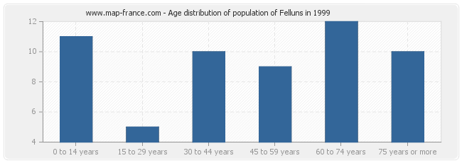 Age distribution of population of Felluns in 1999