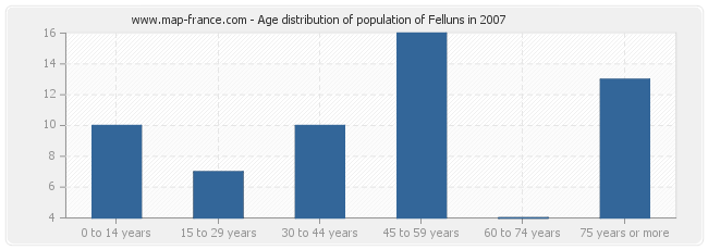 Age distribution of population of Felluns in 2007