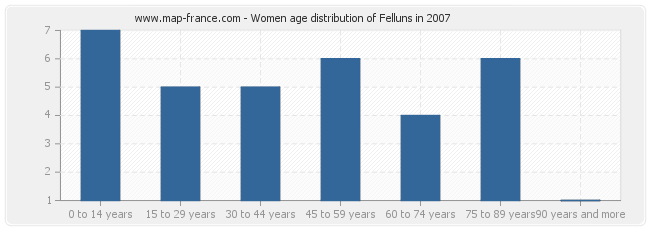 Women age distribution of Felluns in 2007
