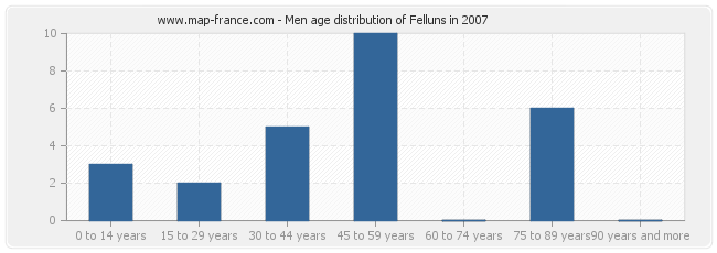 Men age distribution of Felluns in 2007