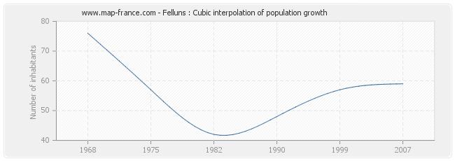 Felluns : Cubic interpolation of population growth