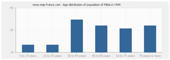 Age distribution of population of Fillols in 1999