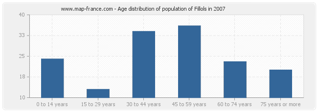 Age distribution of population of Fillols in 2007