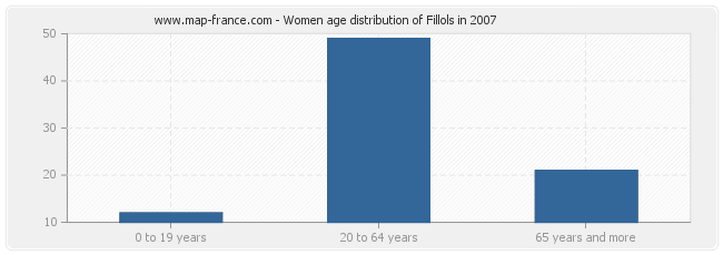 Women age distribution of Fillols in 2007