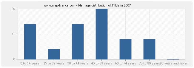 Men age distribution of Fillols in 2007