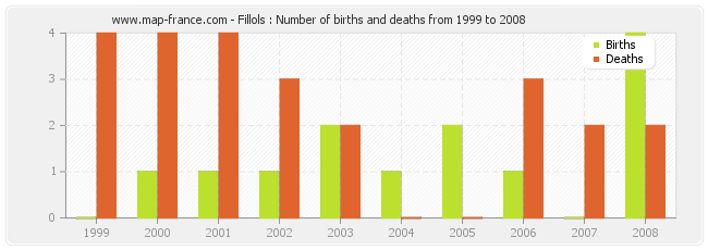 Fillols : Number of births and deaths from 1999 to 2008